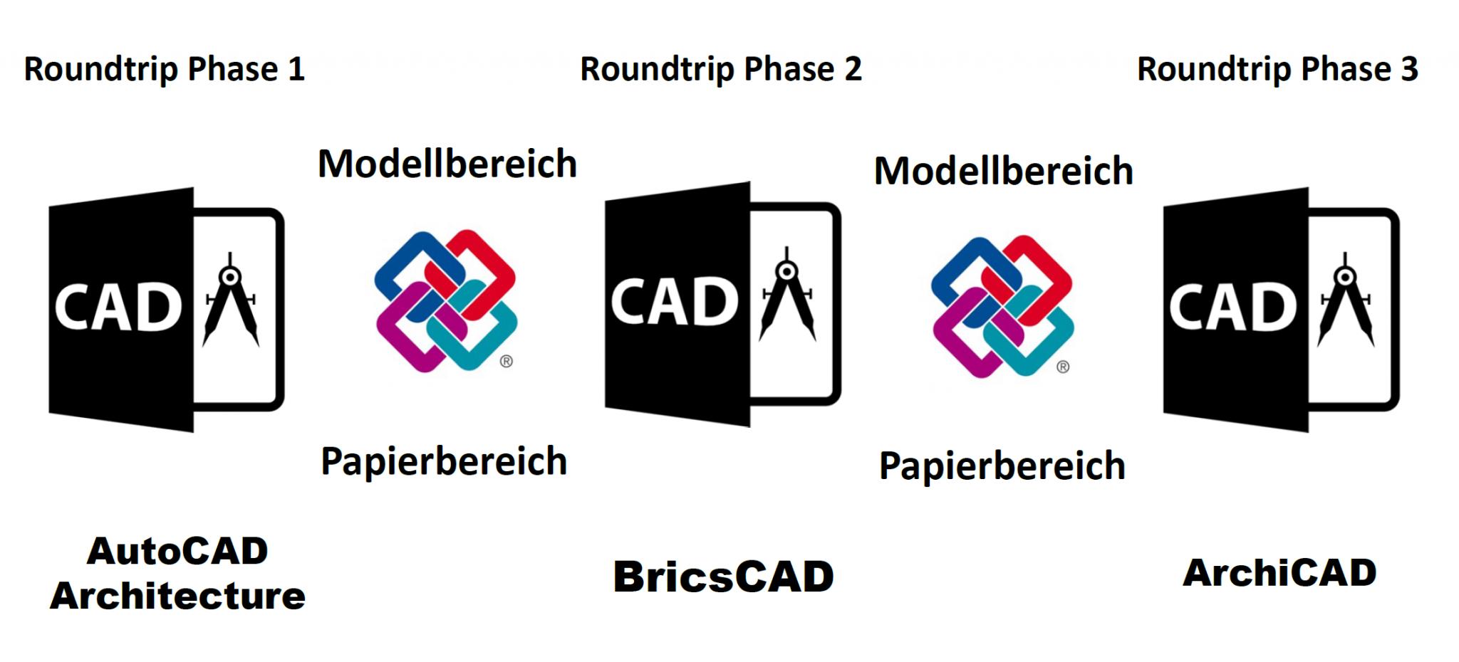 IFC-Roundtrip