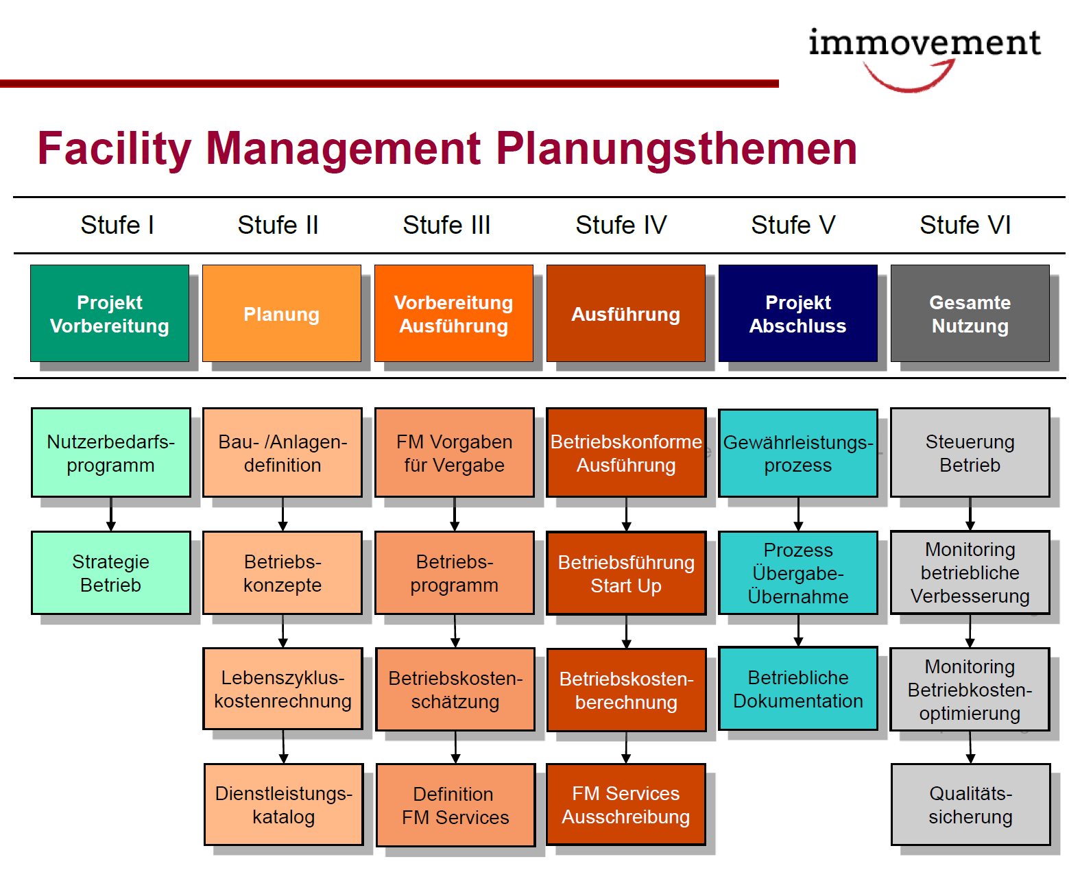 facility-management-planung